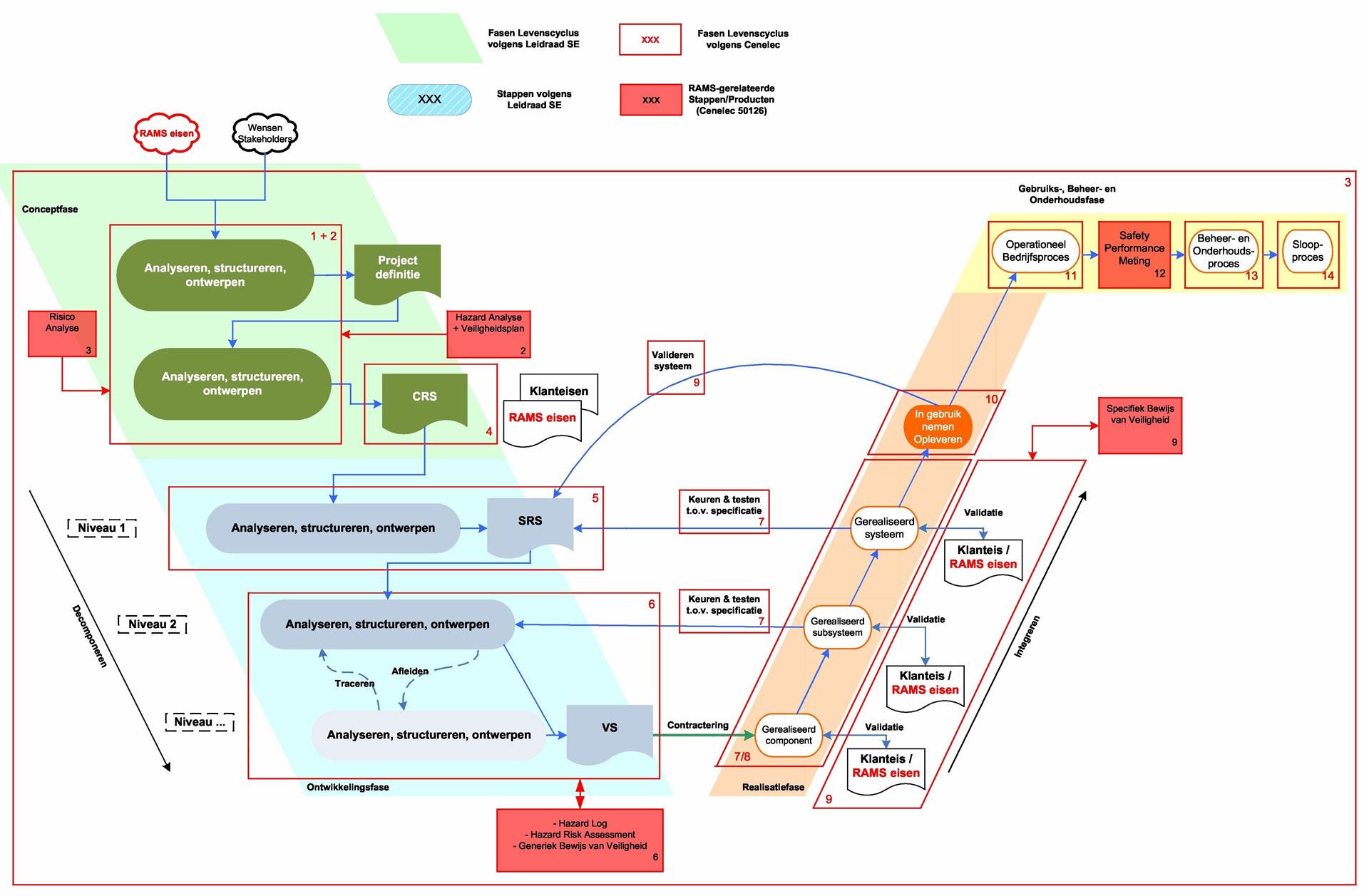 rams en systems engineering van der worp infra consult rams en systems engineering van der